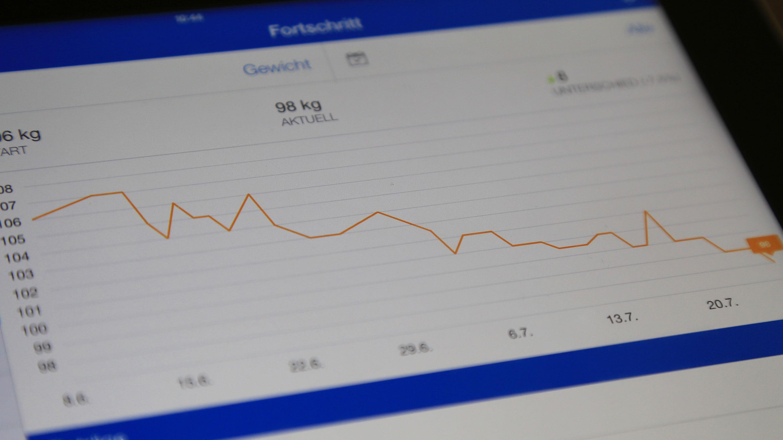 Meine Gewichtskurve zwischen Pfingsten und 25. Juli 2014